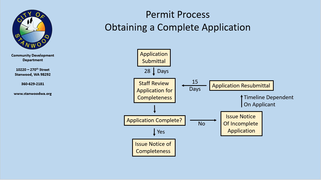 Obtaining a Complete Application
