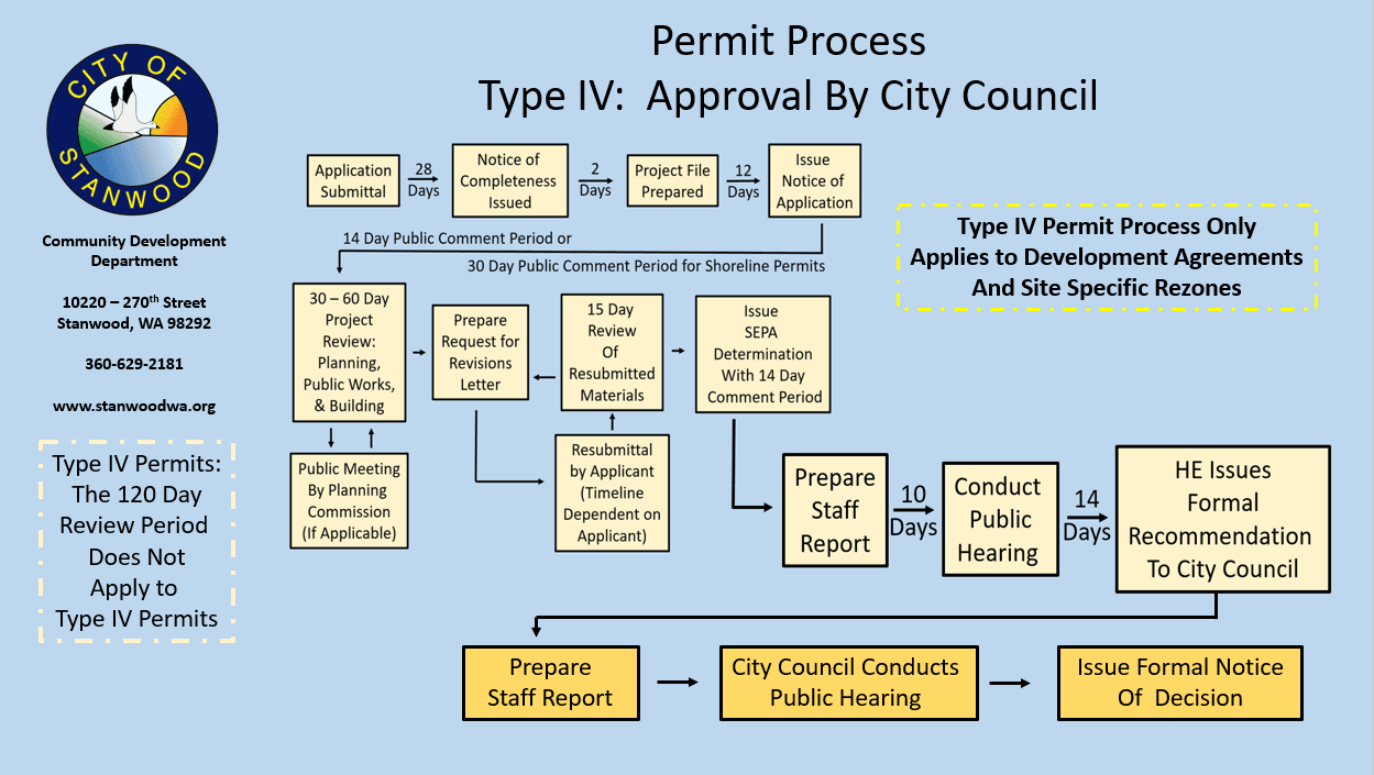 Type IV Approval by City Council
